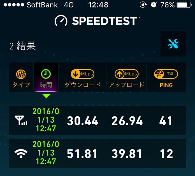 ソフトバンクのスピード