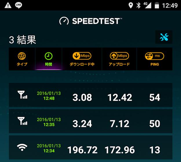 楽天モバイルのデータ通信速度